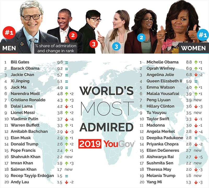 "Michelle Obama Named World's ""Most Admired"" Woman"