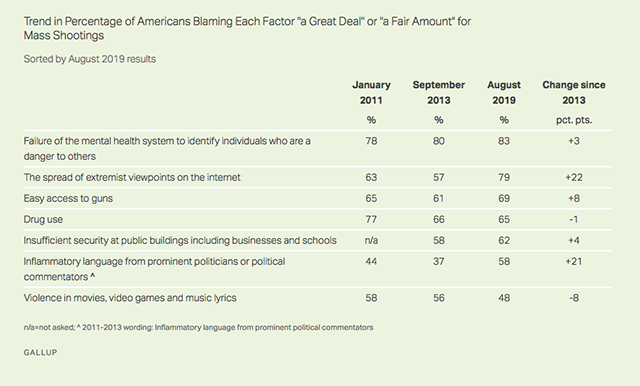 Gallup Poll: 83% Say Mental Health To Blame For Mass Shootings