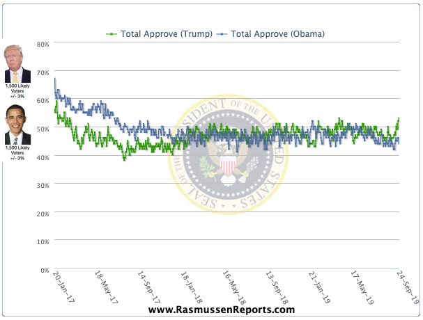 Rasmussen Poll: Donald Trump Approval Rating Jumps to 53 Percent; Highest in Five Months