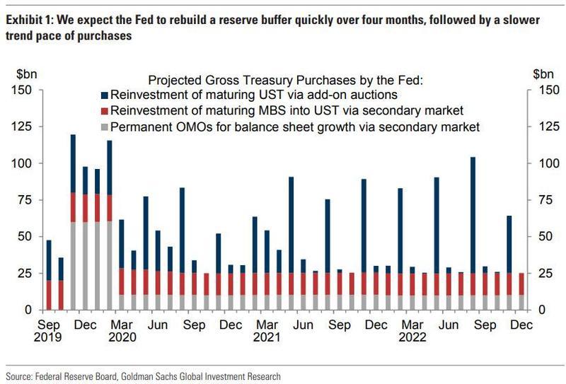 "QE 4 ""Not A QE"" Begins: Fed Start Buying $60BN In Bills Per Month Starting Next Week"