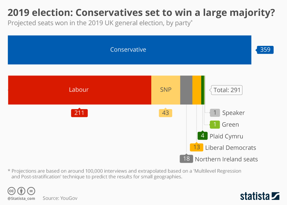 UK Conservatives Set To Win A Large Majority