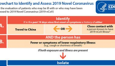CDC Faces Scrutiny Over Limited Coronavirus Testing