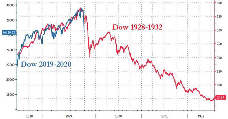 Warning: Only Time Stocks Plunged Like This Was During The Great Depression