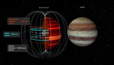 Astronomers measure wind speed on a brown dwarf