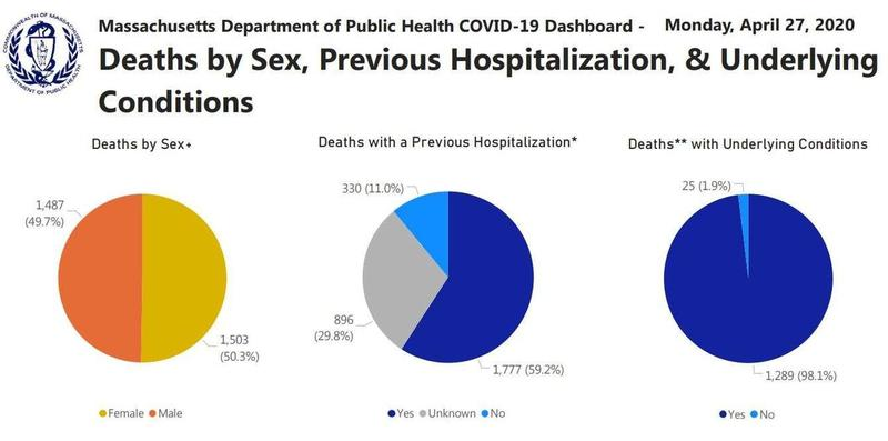 98.1% Of 'COVID-19 Deaths' In Massachusetts Had An Underlying Health Condition