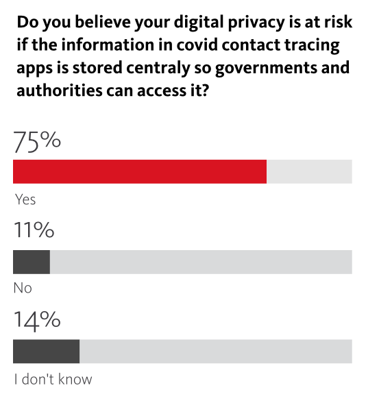 71 Percent Of Americans Reject Privacy-Killing Contact Tracing Apps